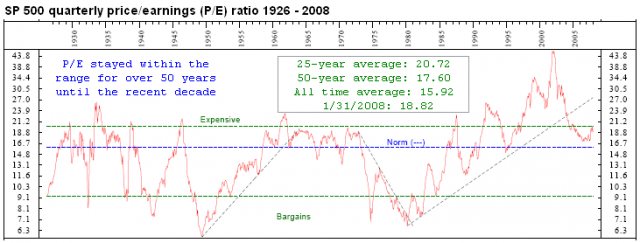 Price/Earnings Ratio (P/E Ratio) 1926 - 2008