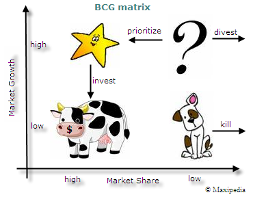 Dog, Cow, Star & ?