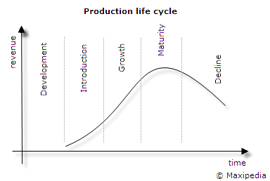 product life cycle why is it important to know the product life cycle