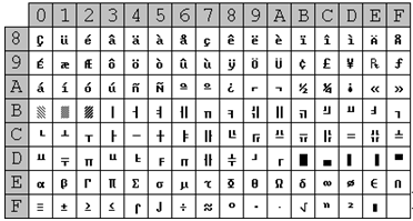 The table above shows the most used extended code ASCII character set which is known as the OEM extended code ASCII set. The OEM extended code ASCII set is ...  sc 1 st  Maxi-Pedia & Code ASCII